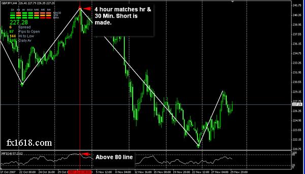 H forex 80 20 strategies